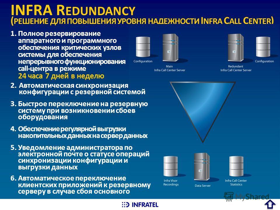 INFRA R EDUNDANCY ( РЕШЕНИЕ ДЛЯ ПОВЫШЕНИЯ УРОВНЯ НАДЕЖНОСТИ I NFRA C ALL C ENTER ) 2.Автоматическая синхронизация конфигурации с резервной системой 3.Быстрое переключение на резервную систему при возникновении сбоев оборудования 4.Обеспечение регуляр