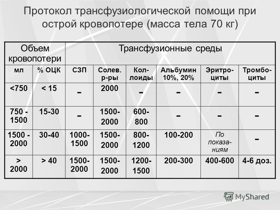 Протокол трансфузиологической помощи при острой кровопотере (масса тела 70 кг) Объем кровопотери Трансфузионные среды мл% ОЦКСЗПСолев. р-ры Кол- лоиды Альбумин 10%, 20% Эритро- циты Тромбо- циты  2000 > 401500- 2000 1500- 2000 1200- 1500 200-300400-6