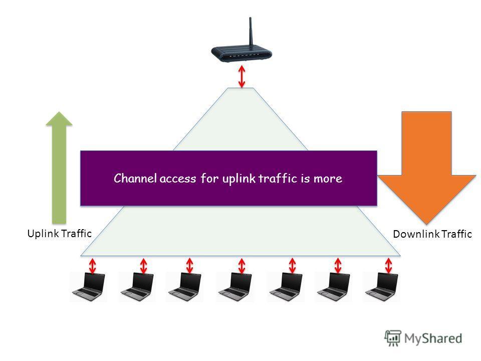 Wireless Channel Uplink Traffic Downlink Traffic Channel access for uplink traffic is more