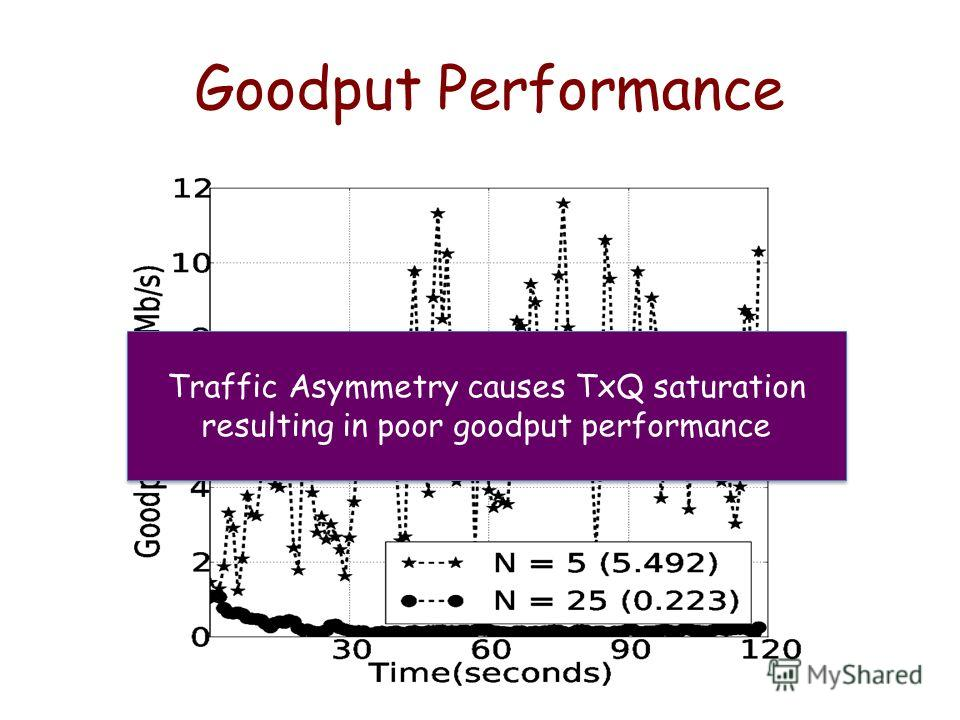Goodput Performance Traffic Asymmetry causes TxQ saturation resulting in poor goodput performance