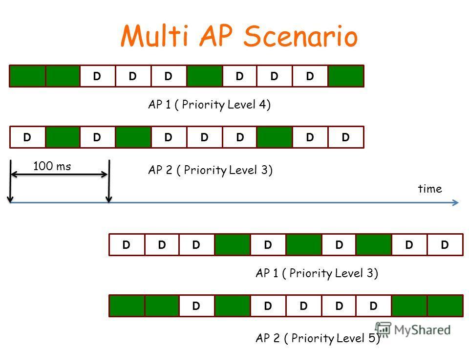 Multi AP Scenario DDDDDD DDDDDDD AP 1 ( Priority Level 4) AP 2 ( Priority Level 3) DDDDDDD DDDDD AP 1 ( Priority Level 3) AP 2 ( Priority Level 5) time 100 ms
