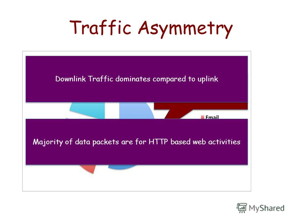 Traffic Asymmetry Majority of data traffic is Web based Downlink Traffic dominates compared to uplink Majority of data packets are for HTTP based web activities