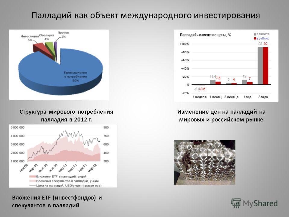 Палладий как объект международного инвестирования Структура мирового потребления палладия в 2012 г. Изменение цен на палладий на мировых и российском рынке Вложения ЕTF (инвестфондов) и спекулянтов в палладий