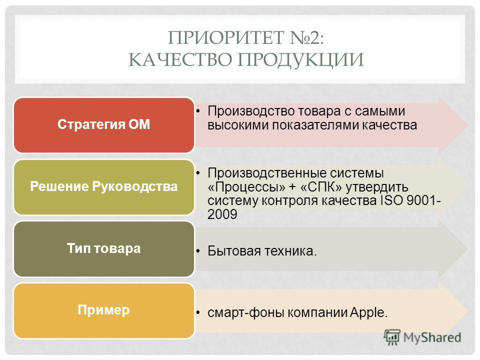 ПРИОРИТЕТ 2: КАЧЕСТВО ПРОДУКЦИИ Производство товара с самыми высокими показателями качества Стратегия ОМ Производственные системы «Процессы» + «СПК» утвердить систему контроля качества ISO 9001- 2009 Решение Руководства Бытовая техника. Тип товара см