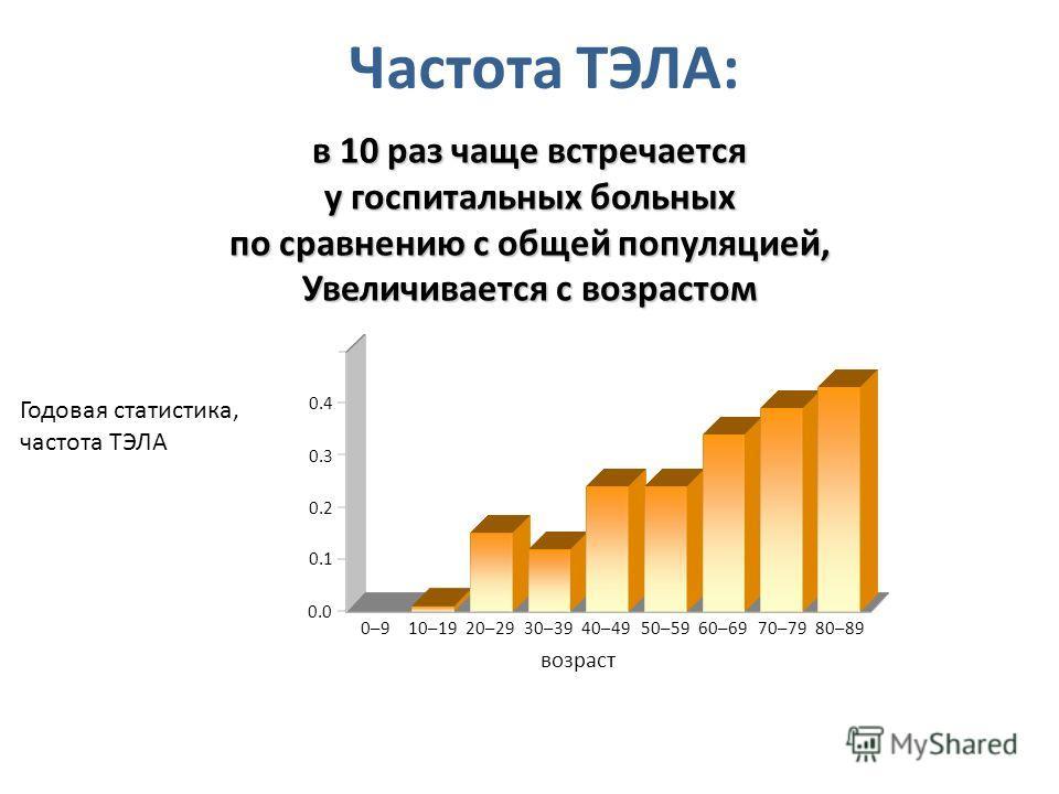 Частота ТЭЛА: в 10 раз чаще встречается у госпитальных больных по сравнению с общей популяцией, Увеличивается с возрастом Годовая статистика, частота ТЭЛА 0–910–1920–2930–3940–4950–5960–6970–7980–89 возраст 0.5 0.4 0.3 0.2 0.1 0.0