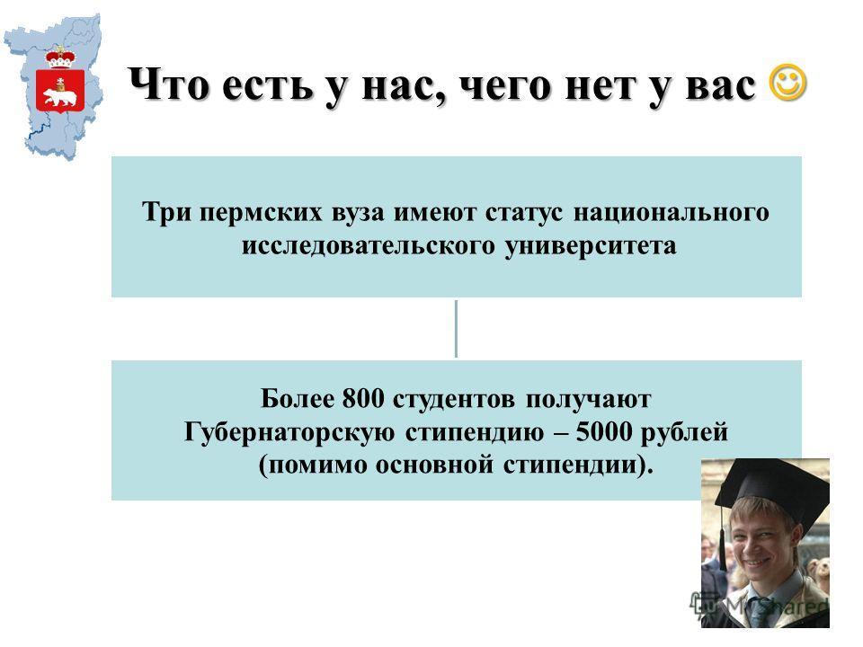 Что есть у нас, чего нет у вас Что есть у нас, чего нет у вас Три пермских вуза имеют статус национального исследовательского университета Более 800 студентов получают Губернаторскую стипендию – 5000 рублей (помимо основной стипендии).