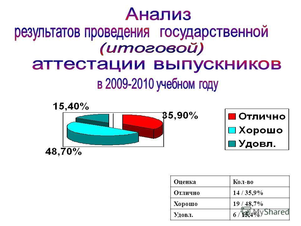 ОценкаКол-во Отлично14 / 35,9% Хорошо19 / 48,7% Удовл.6 / 15,4%