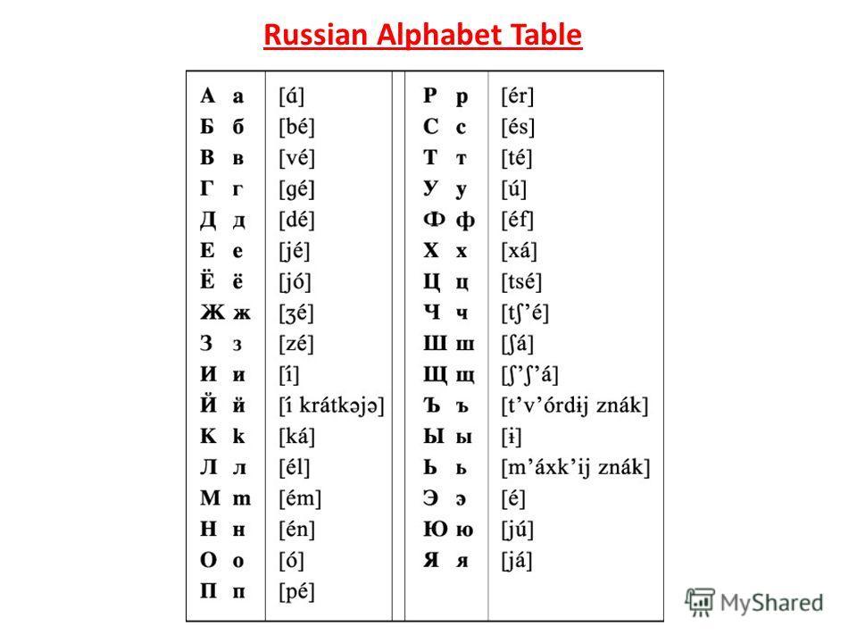Russian Alphabet Table