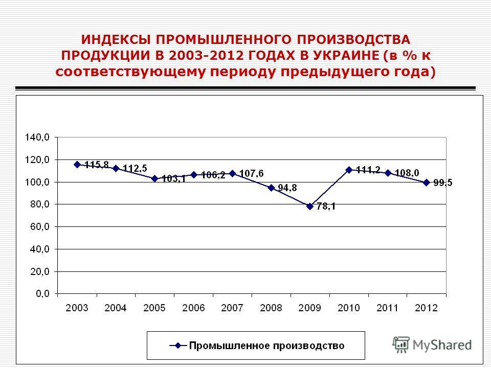 ИНДЕКСЫ ПРОМЫШЛЕННОГО ПРОИЗВОДСТВА ПРОДУКЦИИ В 2003-2012 ГОДАХ В УКРАИНЕ (в % к соответствующему периоду предыдущего года )