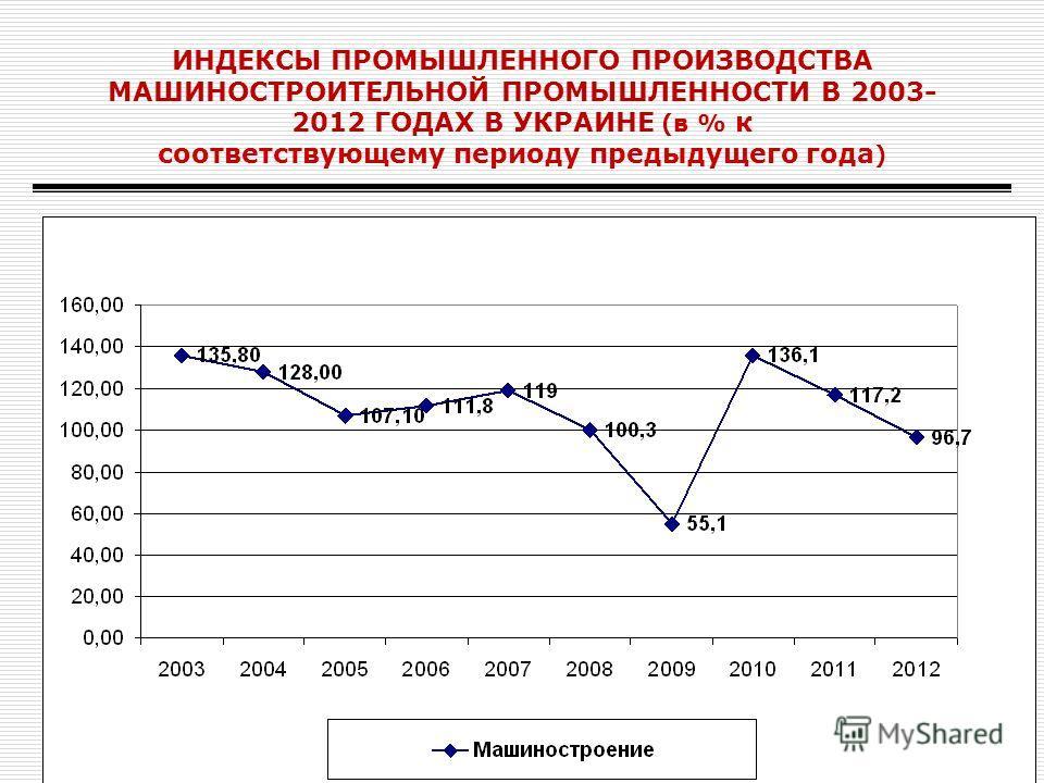 ИНДЕКСЫ ПРОМЫШЛЕННОГО ПРОИЗВОДСТВА МАШИНОСТРОИТЕЛЬНОЙ ПРОМЫШЛЕННОСТИ В 2003- 2012 ГОДАХ В УКРАИНЕ (в % к соответствующему периоду предыдущего года )