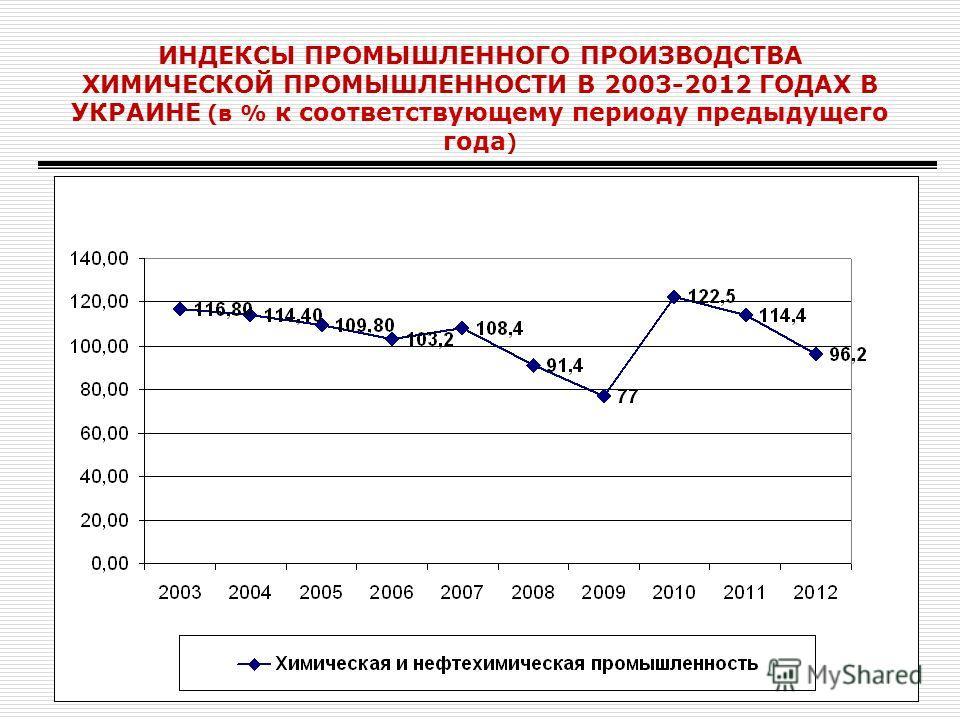 ИНДЕКСЫ ПРОМЫШЛЕННОГО ПРОИЗВОДСТВА ХИМИЧЕСКОЙ ПРОМЫШЛЕННОСТИ В 2003-2012 ГОДАХ В УКРАИНЕ (в % к соответствующему периоду предыдущего года )