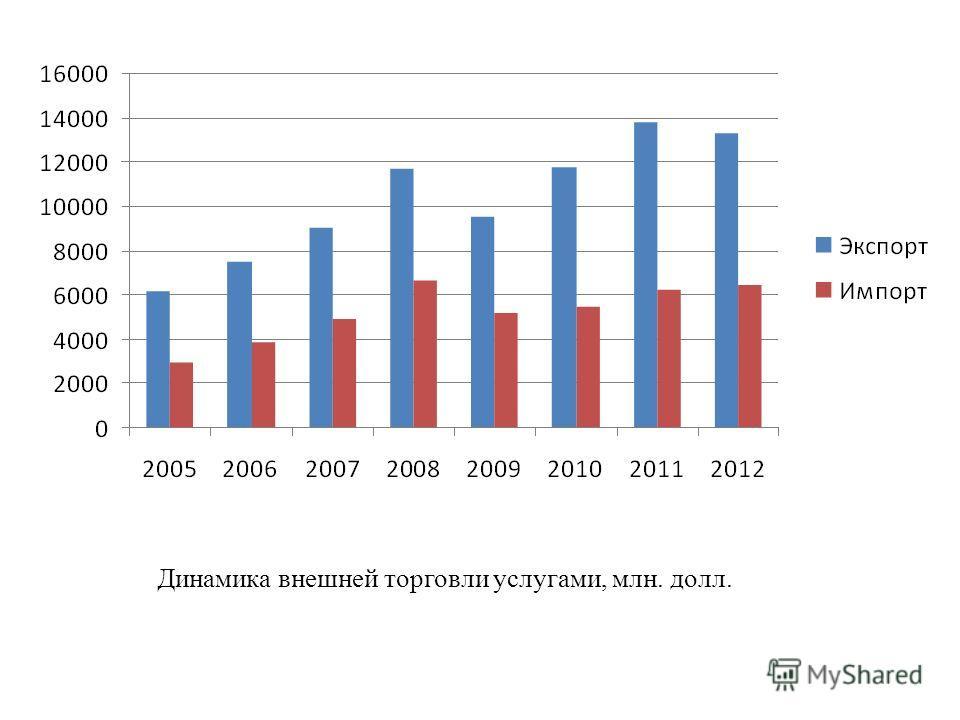 Динамика внешней торговли услугами, млн. долл.