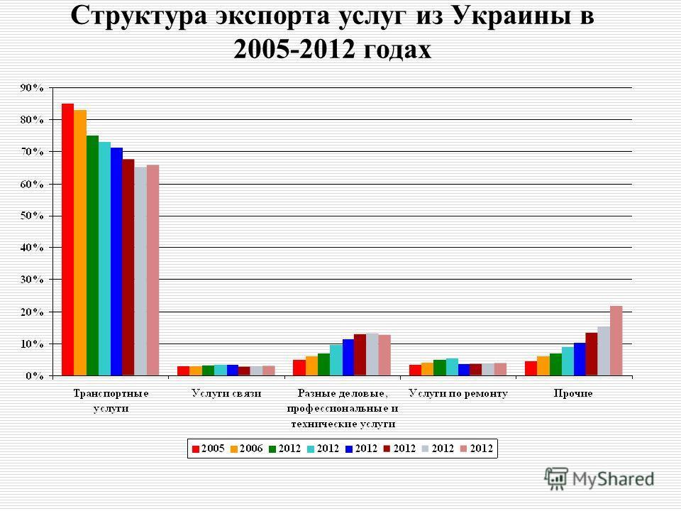 Структура экспорта услуг из Украины в 2005-2012 годах