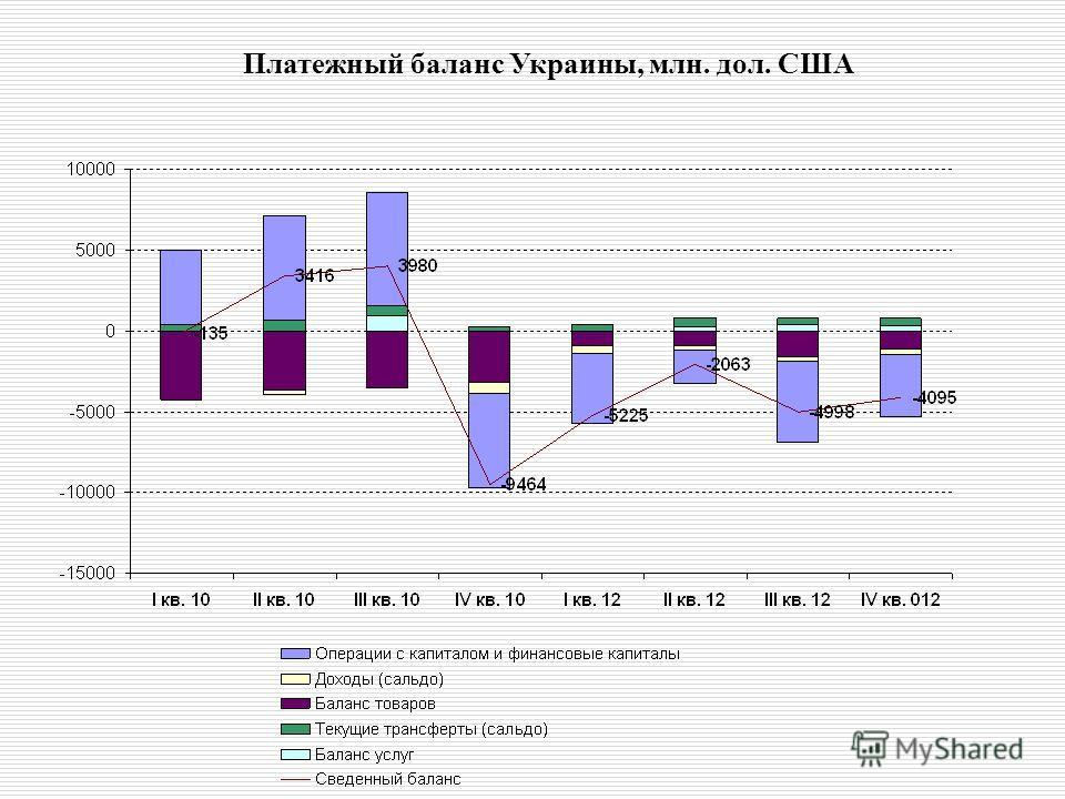 Платежный баланс Украины, млн. дол. США