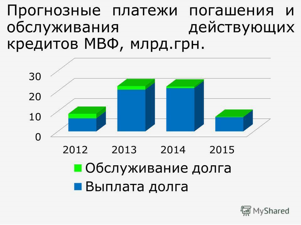 Прогнозные платежи погашения и обслуживания действующих кредитов МВФ, млрд.грн.