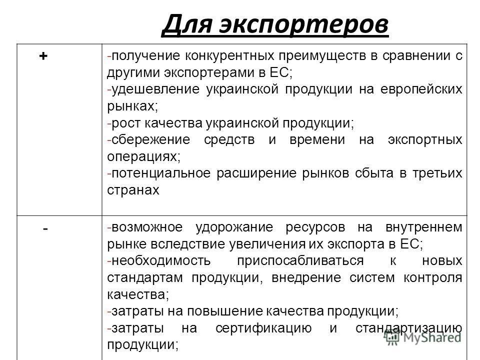 Для экспортеров + -получение конкурентных преимуществ в сравнении с другими экспортерами в ЕС; -удешевление украинской продукции на европейских рынках; -рост качества украинской продукции; -сбережение средств и времени на экспортных операциях; -потен