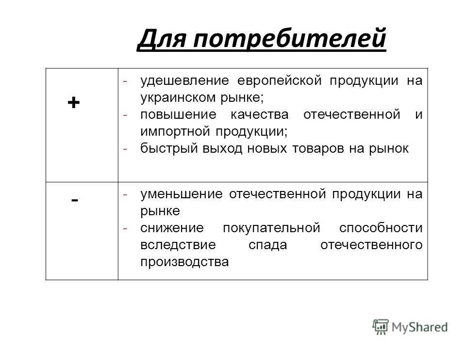 Для потребителей + -удешевление европейской продукции на украинском рынке; -повышение качества отечественной и импортной продукции; -быстрый выход новых товаров на рынок - -уменьшение отечественной продукции на рынке -снижение покупательной способнос