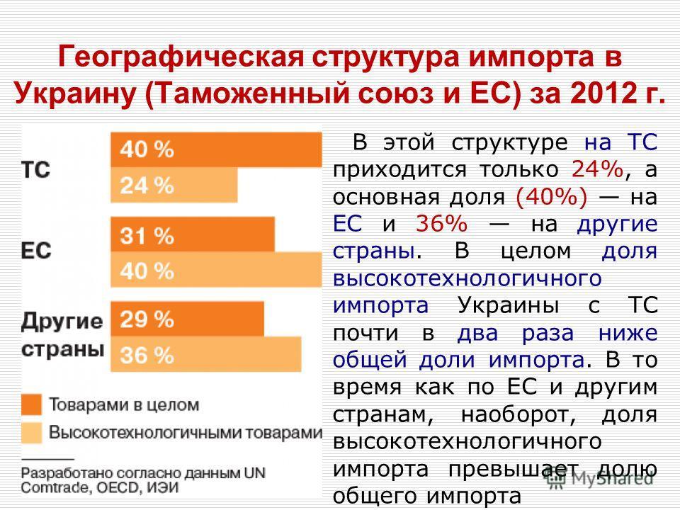 Географическая структура импорта в Украину (Таможенный союз и ЕС) за 2012 г. В этой структуре на ТС приходится только 24%, а основная доля (40%) на ЕС и 36% на другие страны. В целом доля высокотехнологичного импорта Украины с ТС почти в два раза ниж