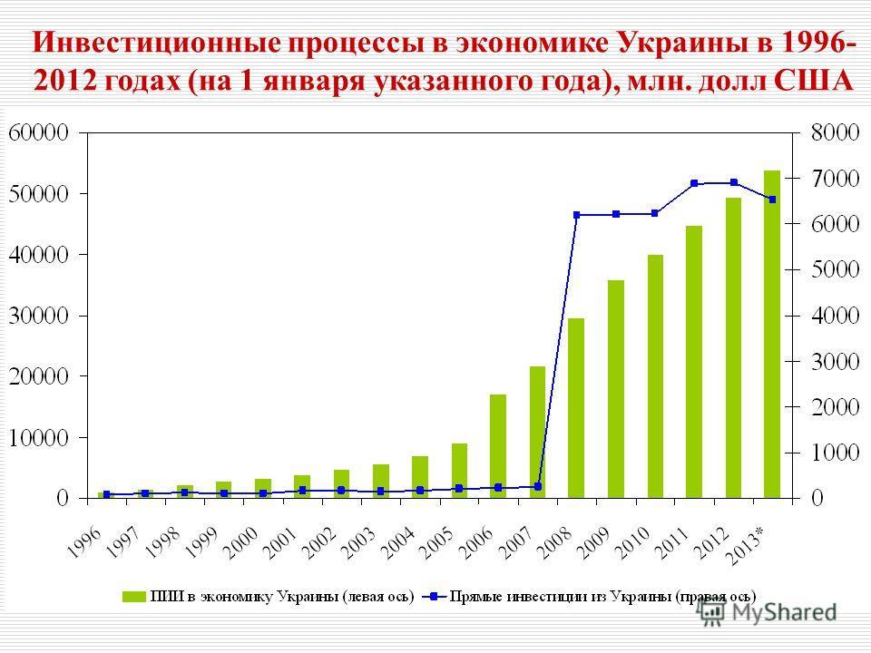 Инвестиционные процессы в экономике Украины в 1996- 2012 годах (на 1 января указанного года), млн. долл США
