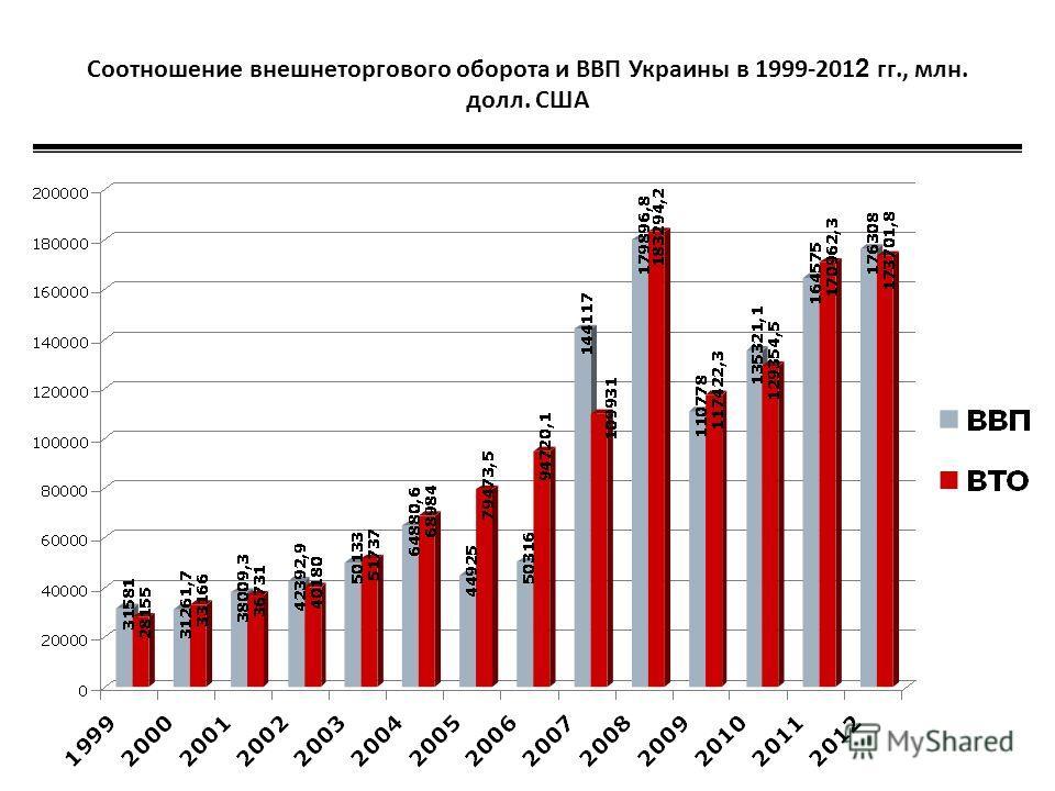 Соотношение внешнеторгового оборота и ВВП Украины в 1999-201 2 гг., млн. долл. США