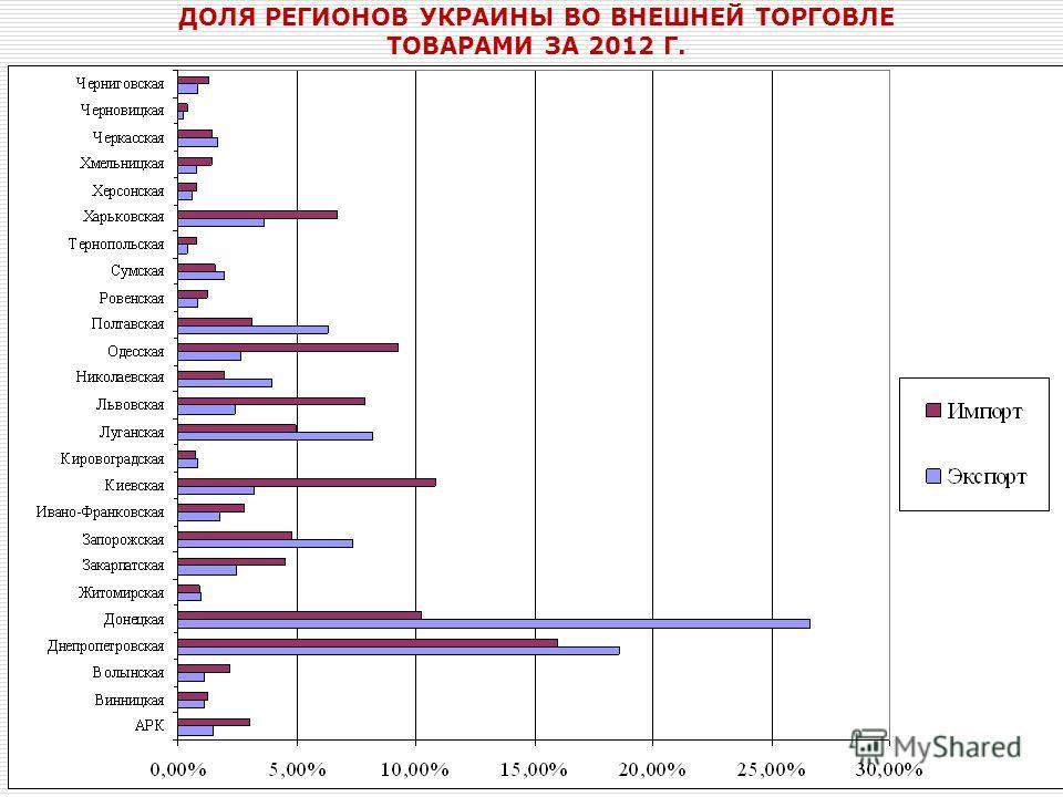 ДОЛЯ РЕГИОНОВ УКРАИНЫ ВО ВНЕШНЕЙ ТОРГОВЛЕ ТОВАРАМИ ЗА 2012 Г.
