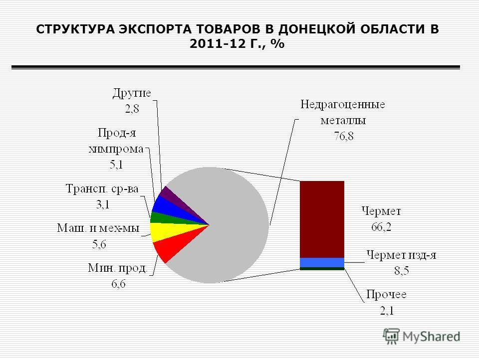 СТРУКТУРА ЭКСПОРТА ТОВАРОВ В ДОНЕЦКОЙ ОБЛАСТИ В 2011-12 Г., %