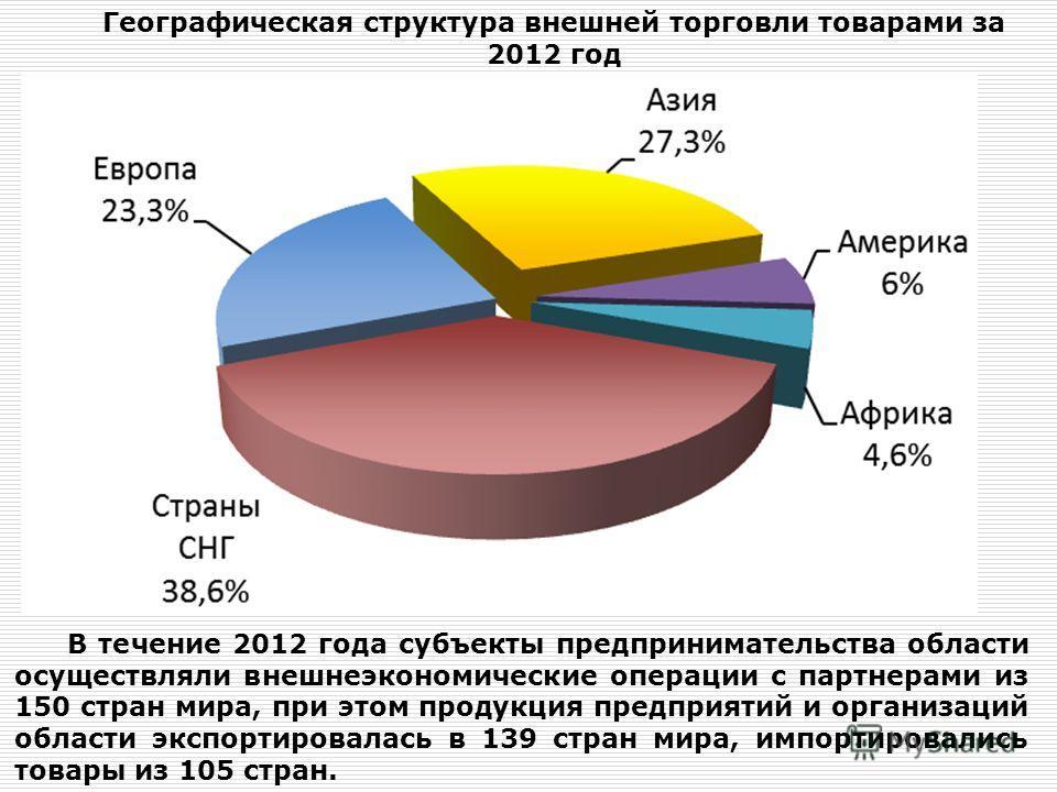 Географическая структура внешней торговли товарами за 2012 год В течение 2012 года субъекты предпринимательства области осуществляли внешнеэкономические операции с партнерами из 150 стран мира, при этом продукция предприятий и организаций области экс