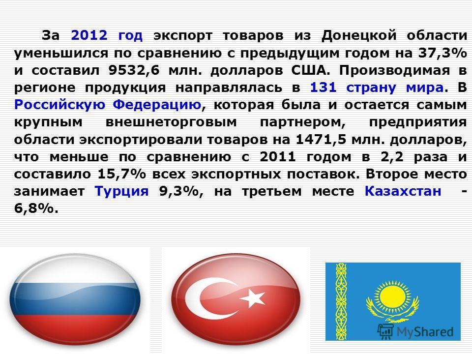 За 2012 год экспорт товаров из Донецкой области уменьшился по сравнению с предыдущим годом на 37,3% и составил 9532,6 млн. долларов США. Производимая в регионе продукция направлялась в 131 страну мира. В Российскую Федерацию, которая была и остается