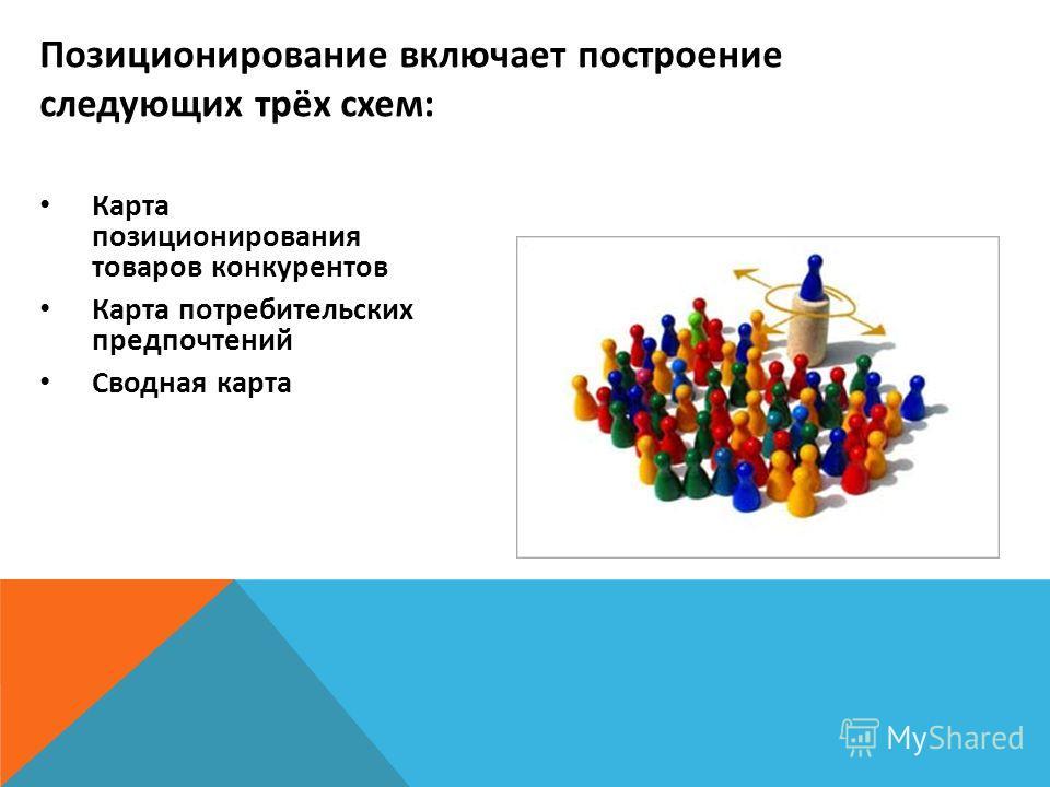 Карта позиционирования товаров конкурентов Карта потребительских предпочтений Сводная карта Позиционирование включает построение следующих трёх схем: