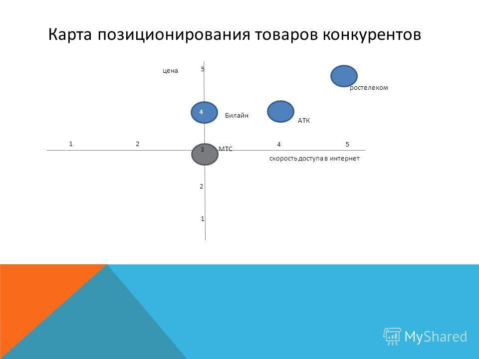 Карта позиционирования товаров конкурентов