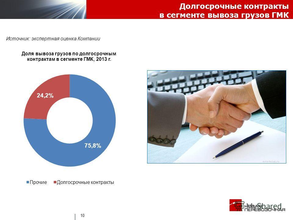 Долгосрочные контракты в сегменте вывоза грузов ГМК 10 Источник: экспертная оценка Компании