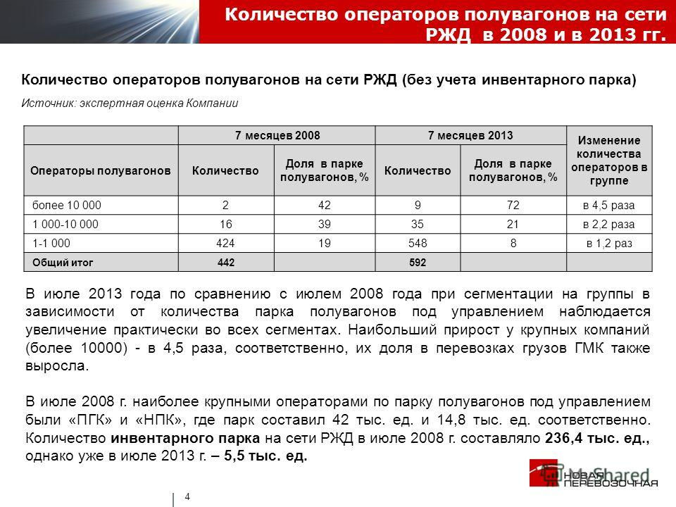 Количество операторов полувагонов на сети РЖД в 2008 и в 2013 гг. 4 Количество операторов полувагонов на сети РЖД (без учета инвентарного парка) Источник: экспертная оценка Компании В июле 2013 года по сравнению с июлем 2008 года при сегментации на г