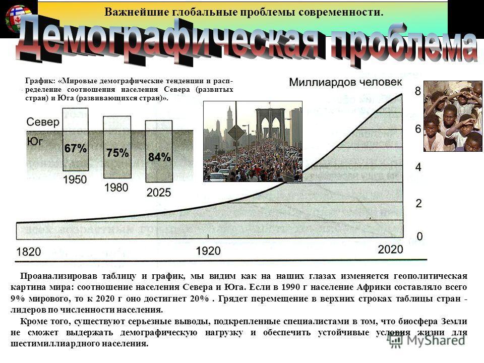 Важнейшие глобальные проблемы современности. График: «Мировые демографические тенденции и расп- ределение соотношения населения Севера (развитых стран) и Юга (развивающихся стран)». Проанализировав таблицу и график, мы видим как на наших глазах измен