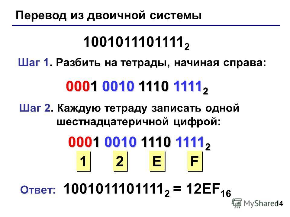 14 Перевод из двоичной системы 1001011101111 2 Шаг 1. Разбить на тетрады, начиная справа: 0001 0010 1110 1111 2 Шаг 2. Каждую тетраду записать одной шестнадцатеричной цифрой: 0001 0010 1110 1111 2 1 1 2 2 E E F F Ответ: 1001011101111 2 = 12EF 16