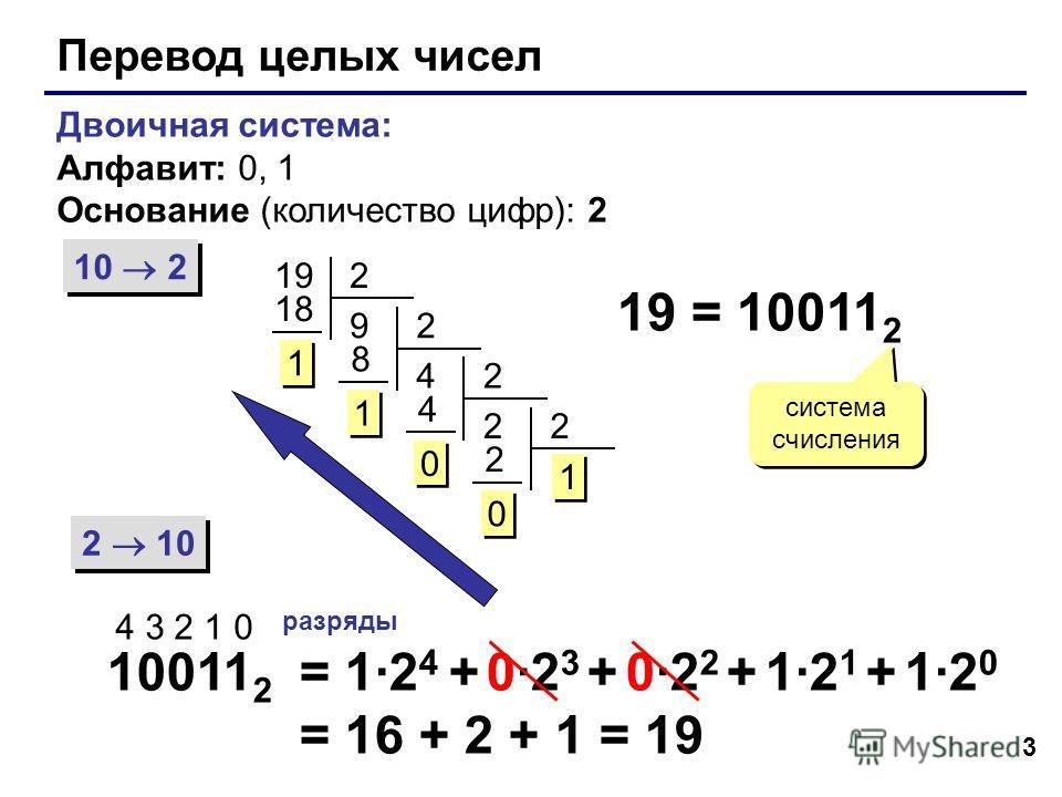 3 Перевод целых чисел Двоичная система: Алфавит: 0, 1 Основание (количество цифр): 2 10 2 2 10 192 9 18 1 1 2 4 8 1 1 2 2 4 0 0 2 1 2 0 0 19 = 10011 2 система счисления 10011 2 4 3 2 1 0 разряды = 1·2 4 + 0·2 3 + 0·2 2 + 1·2 1 + 1·2 0 = 16 + 2 + 1 =