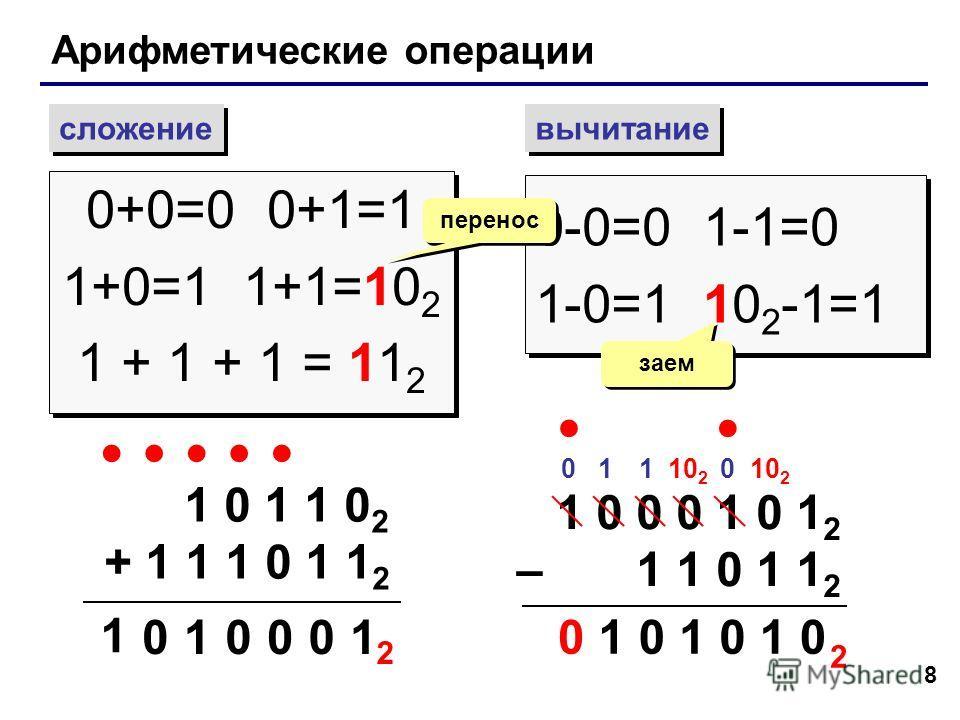 8 Арифметические операции сложение вычитание 0+0=0 0+1=1 1+0=1 1+1=10 2 1 + 1 + 1 = 11 2 0+0=0 0+1=1 1+0=1 1+1=10 2 1 + 1 + 1 = 11 2 0-0=0 1-1=0 1-0=1 10 2 -1=1 0-0=0 1-1=0 1-0=1 10 2 -1=1 перенос заем 1 0 1 1 0 2 + 1 1 1 0 1 1 2 1 00 01 1 0 2 1 0 0