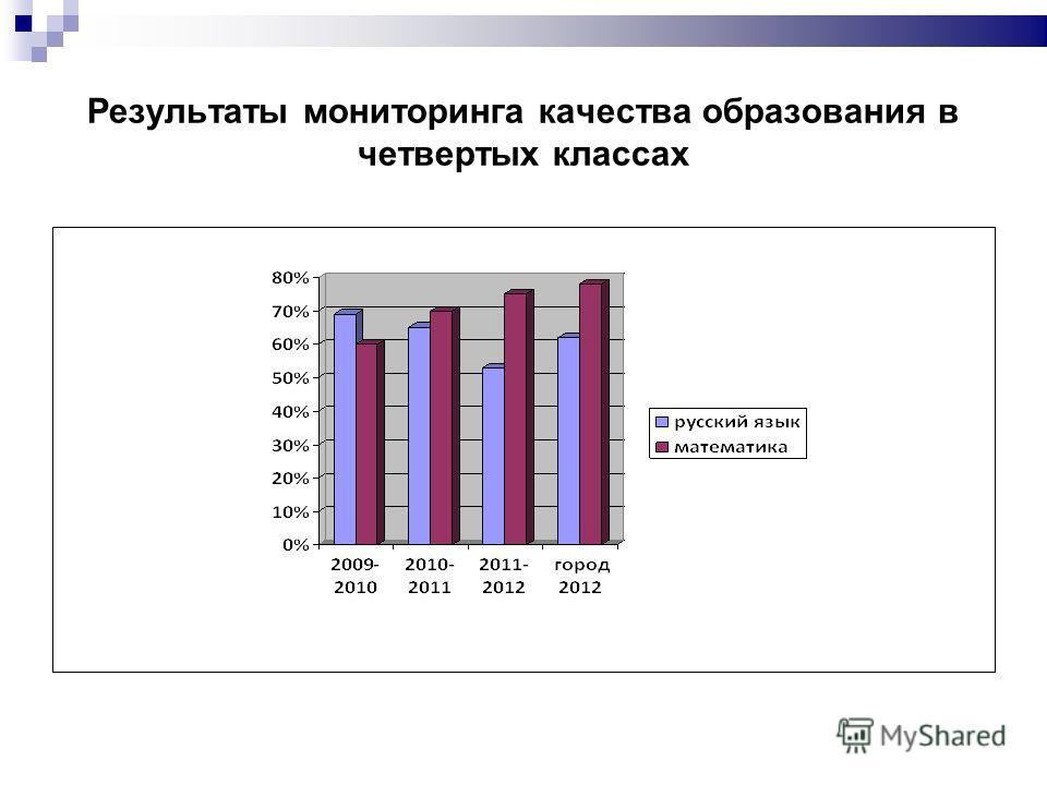 Результаты мониторинга качества образования в четвертых классах