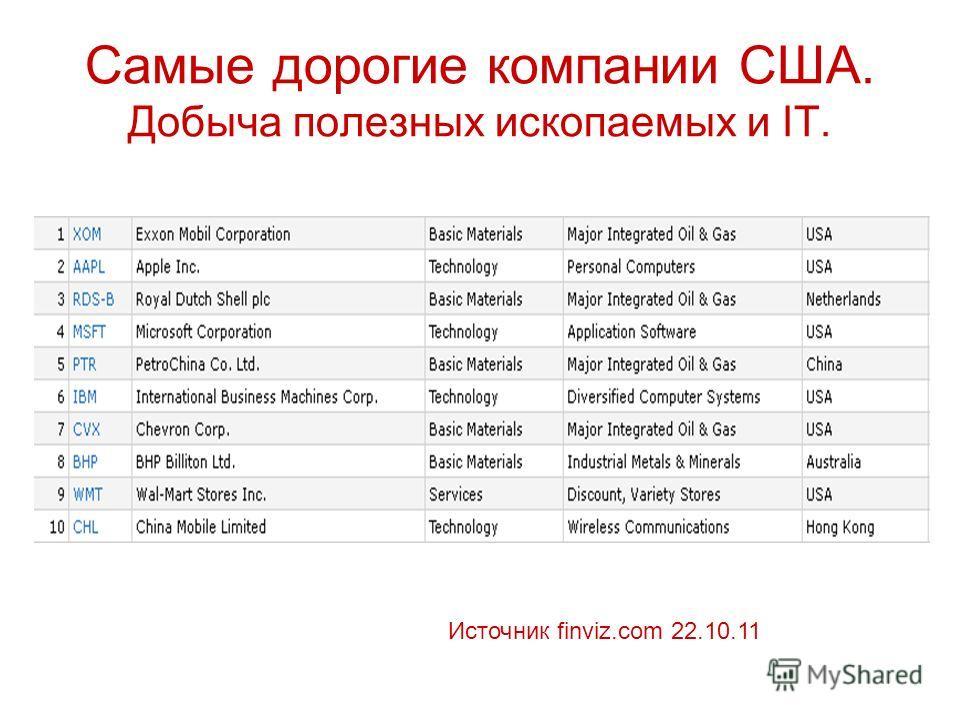 Самые дорогие компании США. Добыча полезных ископаемых и IT. Источник finviz.com 22.10.11