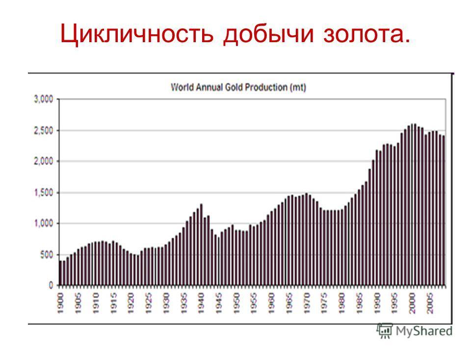 Цикличность добычи золота.