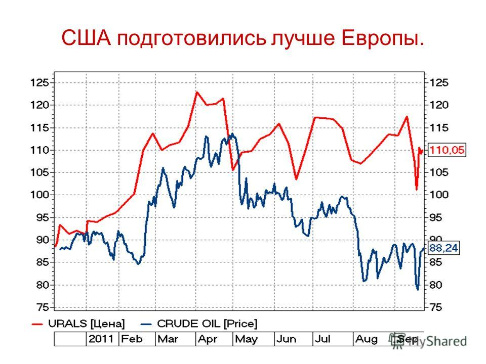 США подготовились лучше Европы. Сланцевый газ и сланцевая нефть. График WTI и brent