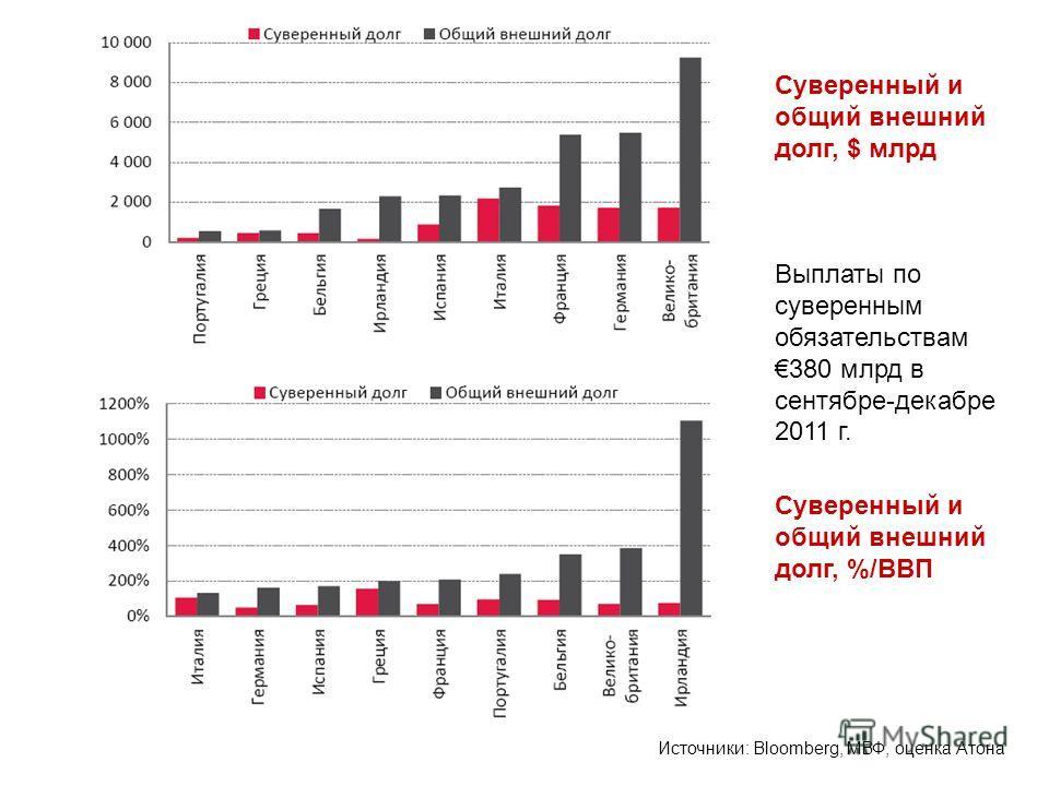 Выплаты по суверенным обязательствам 380 млрд в сентябре-декабре 2011 г. Суверенный и общий внешний долг, $ млрд Суверенный и общий внешний долг, %/ВВП Источники: Bloomberg, МВФ, оценка Атона