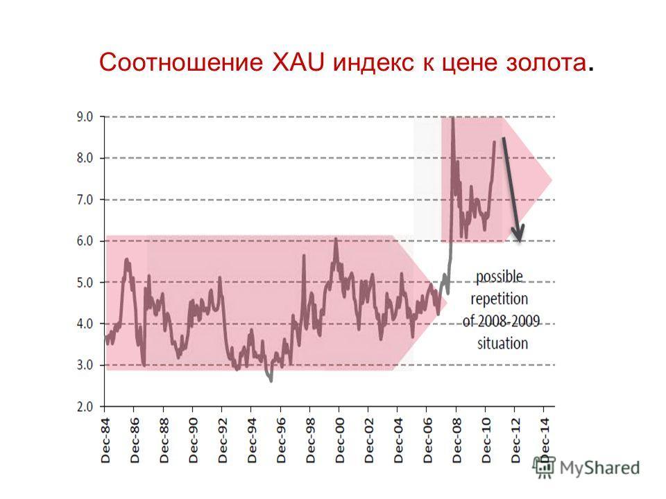 Соотношение XAU индекс к цене золота.