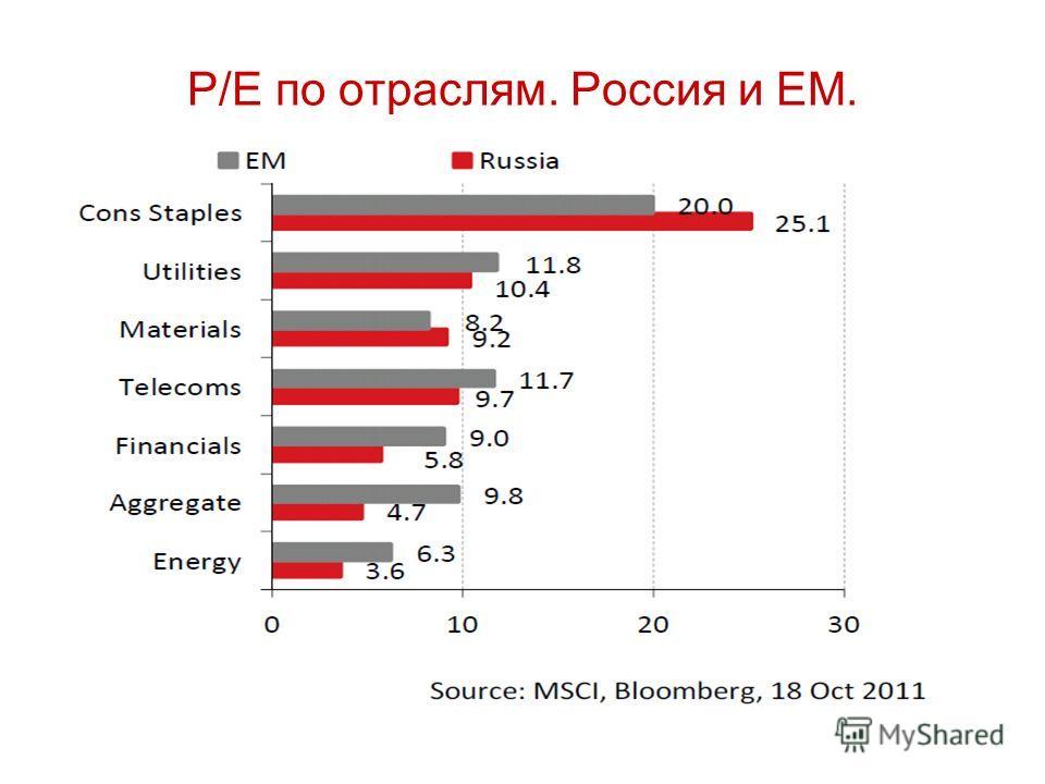 P/E по отраслям. Россия и ЕМ.