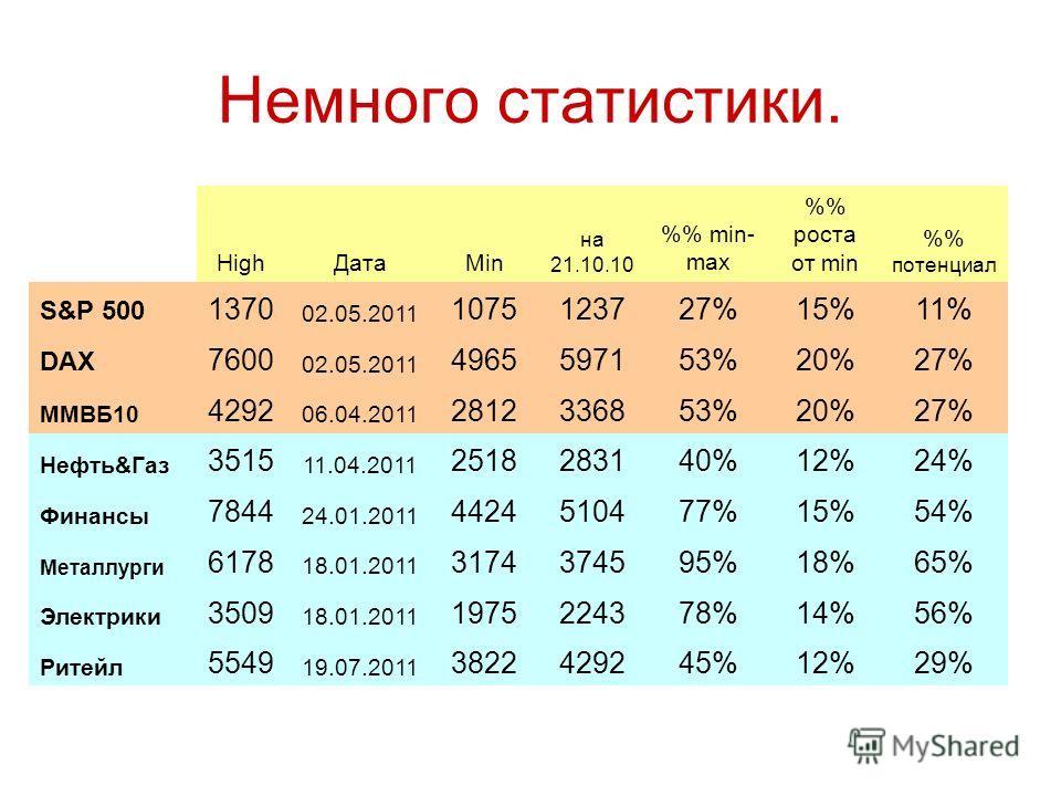 Немного статистики. 29%12%45%42923822 19.07.2011 5549 Ритейл 56%14%78%22431975 18.01.2011 3509 Электрики 65%18%95%37453174 18.01.2011 6178 Металлурги 54%15%77%51044424 24.01.2011 7844 Финансы 24%12%40%28312518 11.04.2011 3515 Нефть&Газ 27%20%53%33682