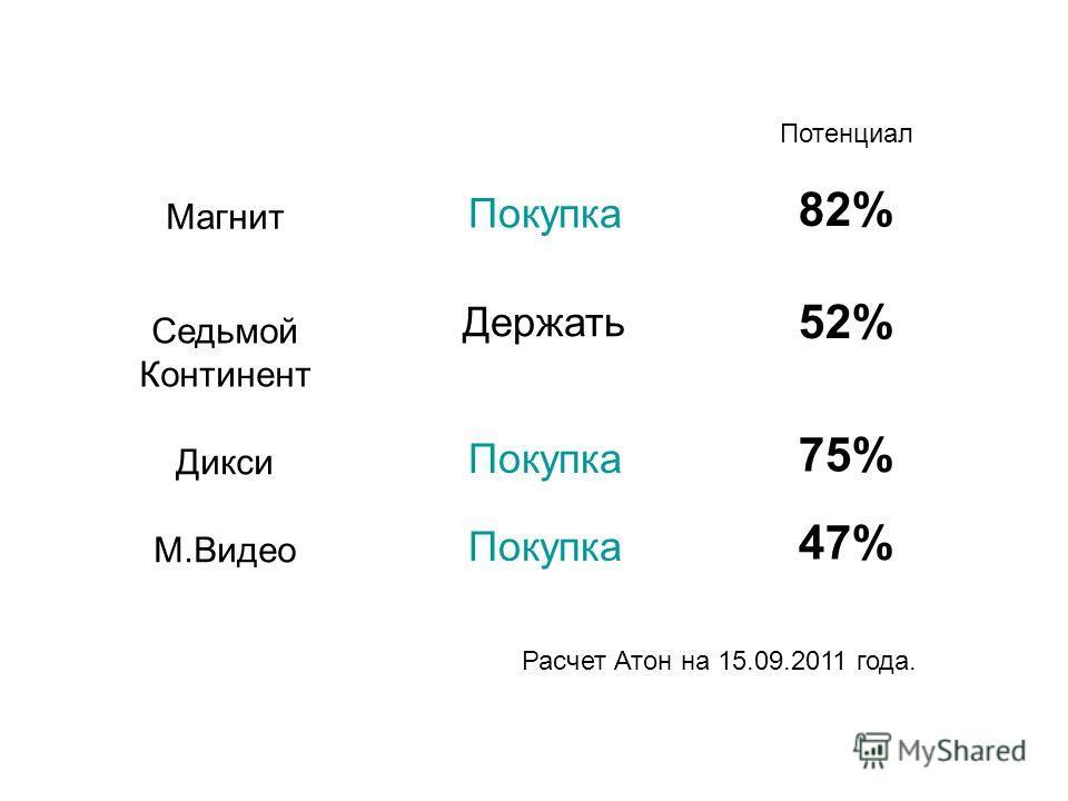 47% Покупка М.Видео 75% Покупка Дикси 52% Держать Седьмой Континент 82% Покупка Магнит Потенциал Расчет Атон на 15.09.2011 года.