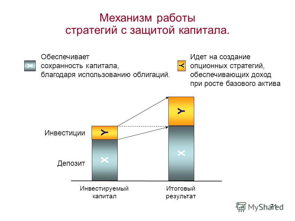 71 Механизм работы стратегий с защитой капитала. Инвестируемый капитал X Y X Y Итоговый результат Идет на создание опционных стратегий, обеспечивающих доход при росте базового актива YX Обеспечивает сохранность капитала, благодаря использованию облиг