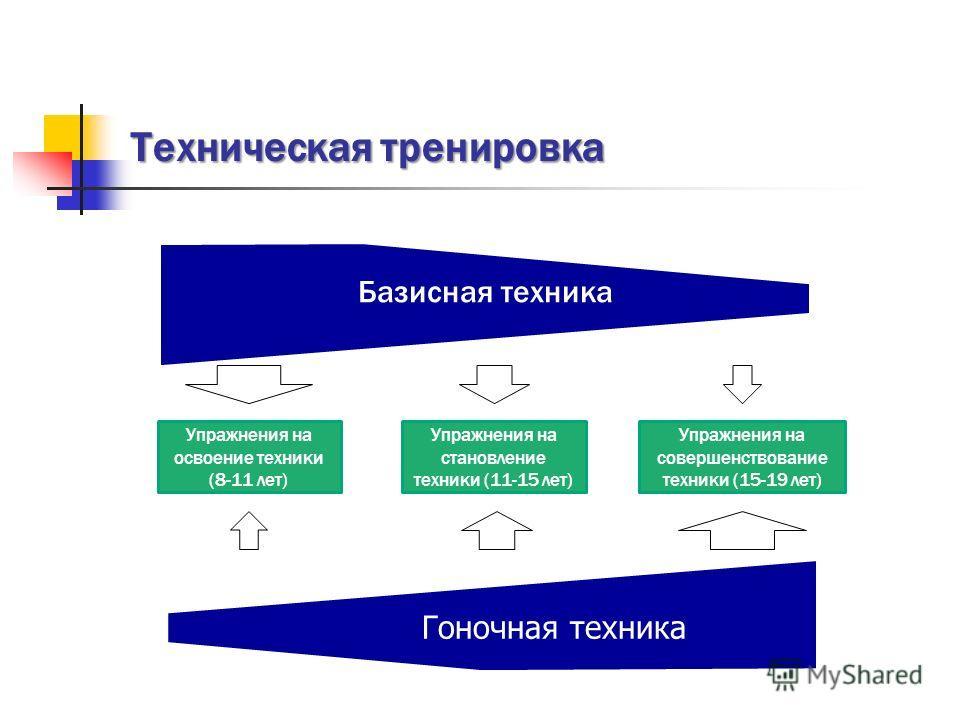 Техническая тренировка Базисная техника Упражнения на освоение техники (8-11 лет) Гоночная техника Упражнения на становление техники (11-15 лет) Упражнения на совершенствование техники (15-19 лет)