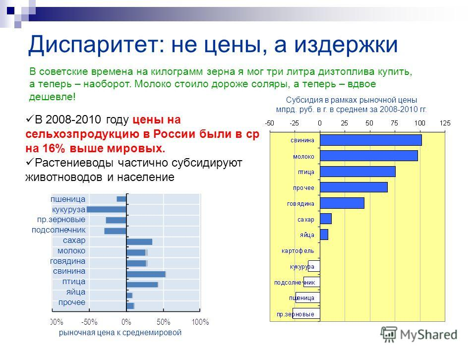 В 2008-2010 году цены на сельхозпродукцию в России были в среднем на 16% выше мировых. Растениеводы частично субсидируют животноводов и население Диспаритет: не цены, а издержки пшеница кукуруза пр.зерновые подсолнечник сахар молоко говядина свинина
