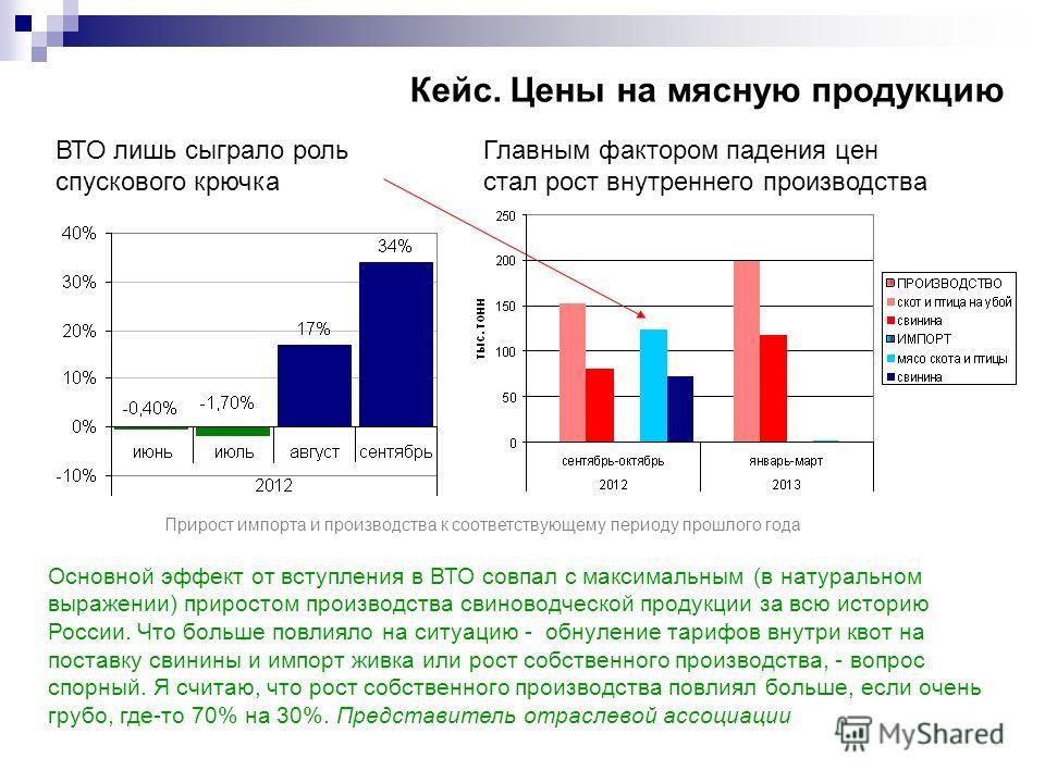 ВТО лишь сыграло роль спускового крючка Кейс. Цены на мясную продукцию Главным фактором падения цен стал рост внутреннего производства Прирост импорта и производства к соответствующему периоду прошлого года Основной эффект от вступления в ВТО совпал