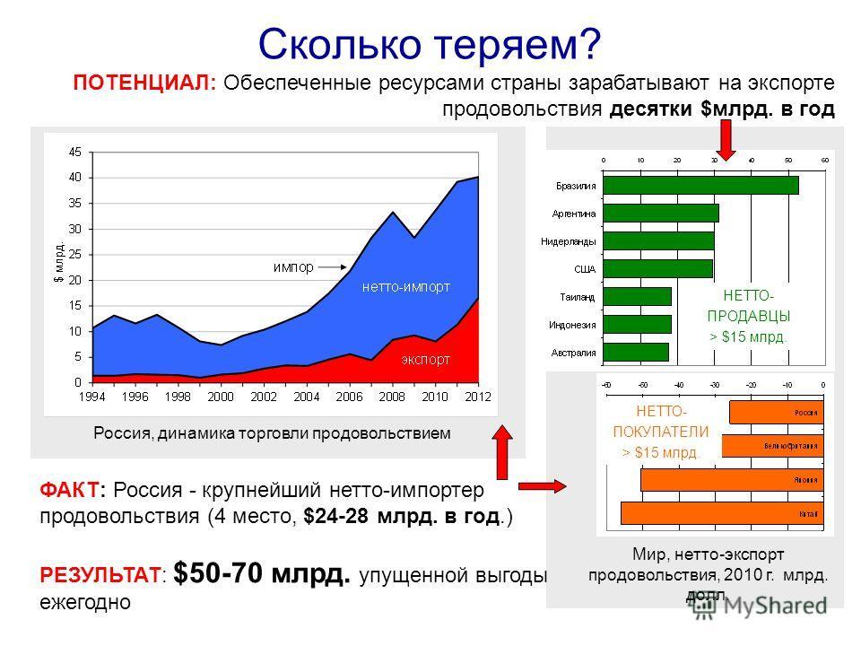 Сколько теряем? ФАКТ: Россия - крупнейший нетто-импортер продовольствия (4 место, $24-28 млрд. в год.) РЕЗУЛЬТАТ: $50-70 млрд. упущенной выгоды ежегодно Россия, динамика торговли продовольствием ПОТЕНЦИАЛ: Обеспеченные ресурсами страны зарабатывают н